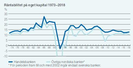 Handelsbankens räntabilitet på eget kapital 1973-2018