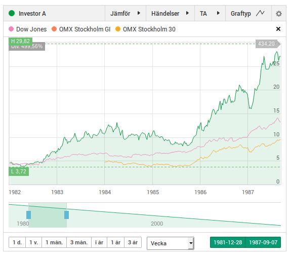 Investor A kursutveckling 1982 till 1987.